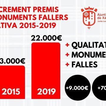 Les comissions falleres de Xàtiva destinen més de 300.000 euros als monument d'enguany